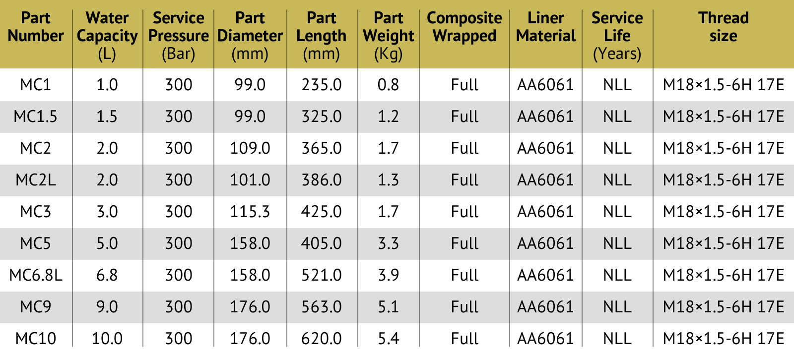 Lightweight Composite Cylinders specifications table
